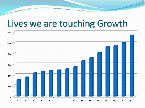 growth-graph-attendence