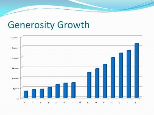 growth-graph-generosity